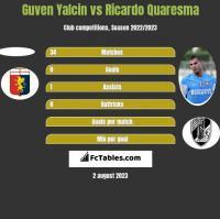 Guven Yalcin vs Ricardo Quaresma h2h player stats