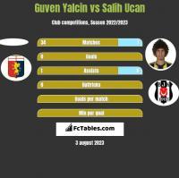Guven Yalcin vs Salih Ucan h2h player stats