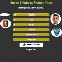 Guven Yalcin vs Simone Faso h2h player stats