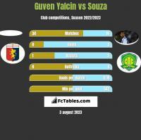 Guven Yalcin vs Souza h2h player stats
