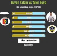 Guven Yalcin vs Tyler Boyd h2h player stats