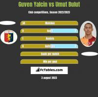 Guven Yalcin vs Umut Bulut h2h player stats