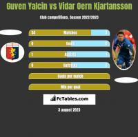 Guven Yalcin vs Vidar Oern Kjartansson h2h player stats