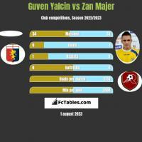 Guven Yalcin vs Zan Majer h2h player stats
