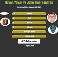 Guven Yalcin vs John Bjoerkengren h2h player stats
