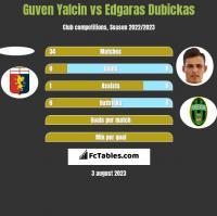 Guven Yalcin vs Edgaras Dubickas h2h player stats