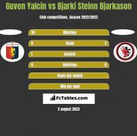 Guven Yalcin vs Bjarki Steinn Bjarkason h2h player stats