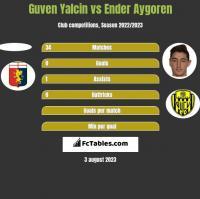 Guven Yalcin vs Ender Aygoren h2h player stats