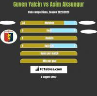 Guven Yalcin vs Asim Aksungur h2h player stats