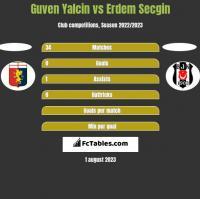 Guven Yalcin vs Erdem Secgin h2h player stats
