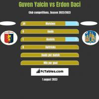 Guven Yalcin vs Erdon Daci h2h player stats