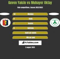 Guven Yalcin vs Muhayer Oktay h2h player stats