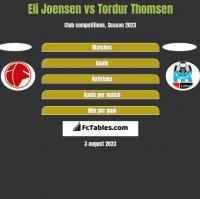 Eli Joensen vs Tordur Thomsen h2h player stats