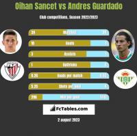 Oihan Sancet vs Andres Guardado h2h player stats