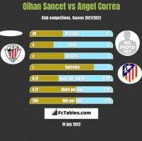 Oihan Sancet vs Angel Correa h2h player stats