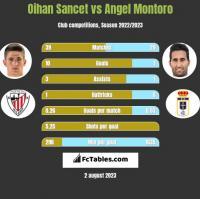 Oihan Sancet vs Angel Montoro h2h player stats