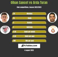 Oihan Sancet vs Arda Turan h2h player stats