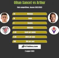 Oihan Sancet vs Arthur h2h player stats
