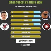 Oihan Sancet vs Arturo Vidal h2h player stats
