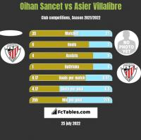 Oihan Sancet vs Asier Villalibre h2h player stats
