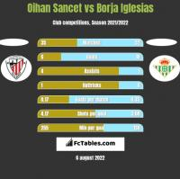 Oihan Sancet vs Borja Iglesias h2h player stats