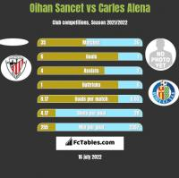 Oihan Sancet vs Carles Alena h2h player stats