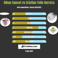 Oihan Sancet vs Cristian Tello h2h player stats
