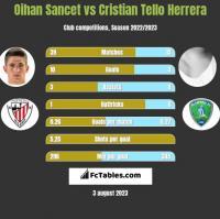 Oihan Sancet vs Cristian Tello Herrera h2h player stats