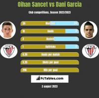 Oihan Sancet vs Dani Garcia h2h player stats