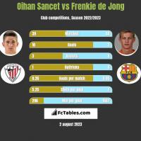 Oihan Sancet vs Frenkie de Jong h2h player stats