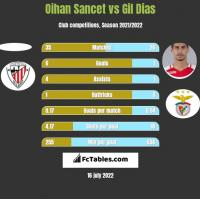 Oihan Sancet vs Gil Dias h2h player stats