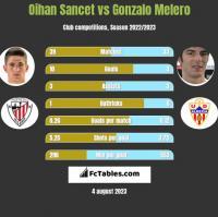 Oihan Sancet vs Gonzalo Melero h2h player stats