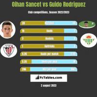 Oihan Sancet vs Guido Rodriguez h2h player stats
