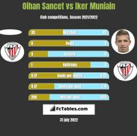 Oihan Sancet vs Iker Muniain h2h player stats
