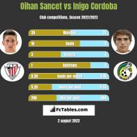 Oihan Sancet vs Inigo Cordoba h2h player stats