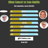 Oihan Sancet vs Ivan Rakitic h2h player stats