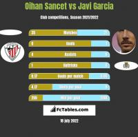 Oihan Sancet vs Javi Garcia h2h player stats