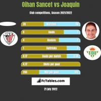 Oihan Sancet vs Joaquin h2h player stats