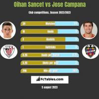 Oihan Sancet vs Jose Campana h2h player stats