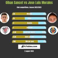 Oihan Sancet vs Jose Luis Morales h2h player stats