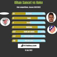 Oihan Sancet vs Koke h2h player stats