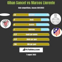 Oihan Sancet vs Marcos Llorente h2h player stats
