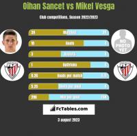 Oihan Sancet vs Mikel Vesga h2h player stats