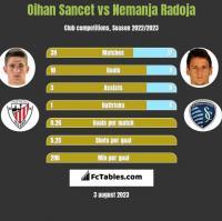 Oihan Sancet vs Nemanja Radoja h2h player stats