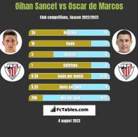 Oihan Sancet vs Oscar de Marcos h2h player stats