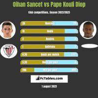 Oihan Sancet vs Pape Kouli Diop h2h player stats