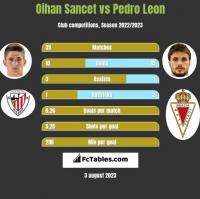 Oihan Sancet vs Pedro Leon h2h player stats