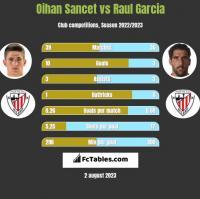 Oihan Sancet vs Raul Garcia h2h player stats
