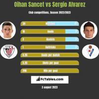 Oihan Sancet vs Sergio Alvarez h2h player stats