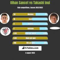 Oihan Sancet vs Takashi Inui h2h player stats